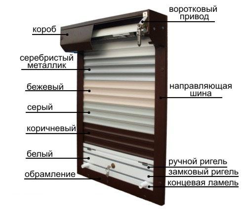 конструкция защитной роллеты